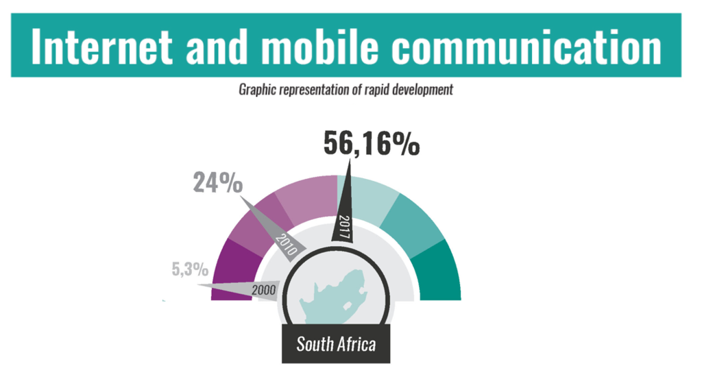 Graphics: Africa's digital disruption